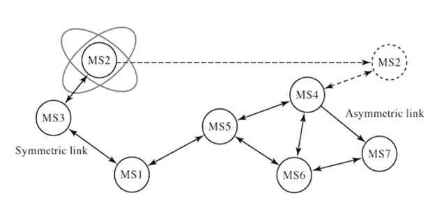 Mobile Adhoc Network - MANET