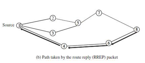 Mobile Communication | Routing - Javatpoint
