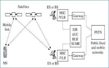 Satellite System infrastructure