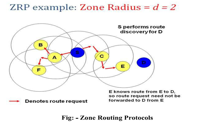 Temporally Ordered Routing Algorithm - TORA