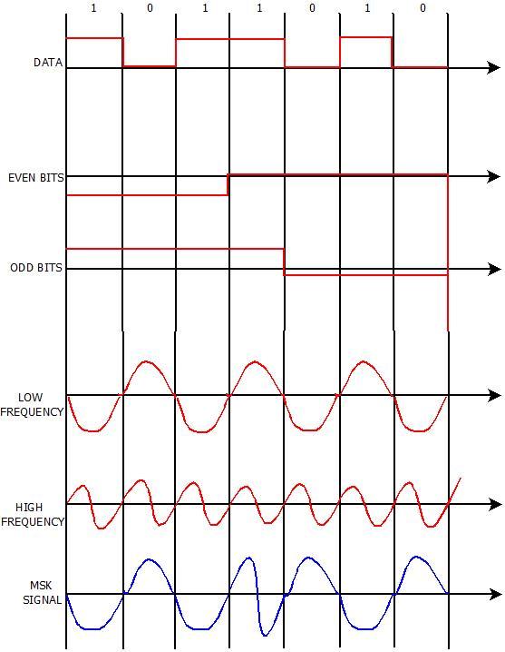 Minimum Shift Key Modulation/ Minimum-shift keying (MSK)