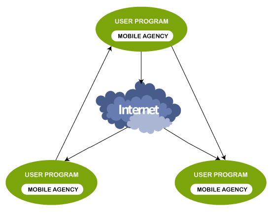 Mobile Agents in Mobile Computing