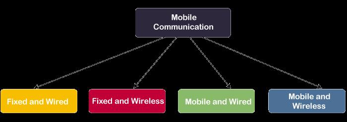 Mobile Computing Tutorial