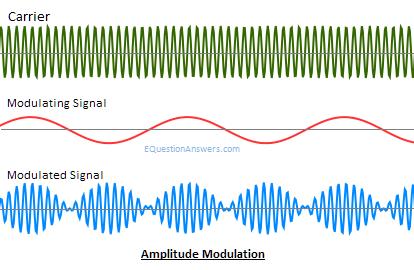 Modulation in Mobile Computing