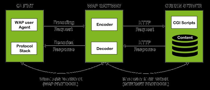 Wireless Application Protocol (WAP) in Mobile Computing