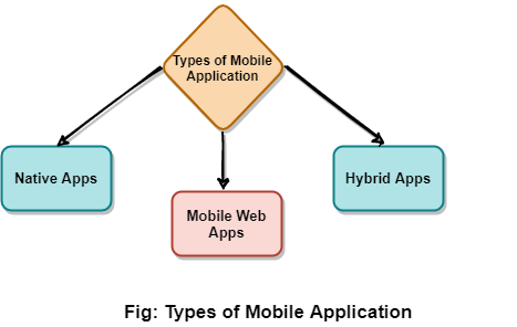What is Mobile Application Testing