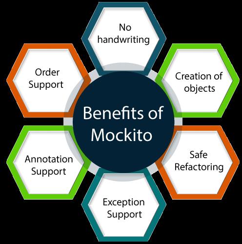 Benefits of Mockito