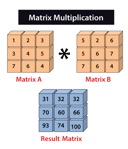 NumPy Matrix Multiplication in Python