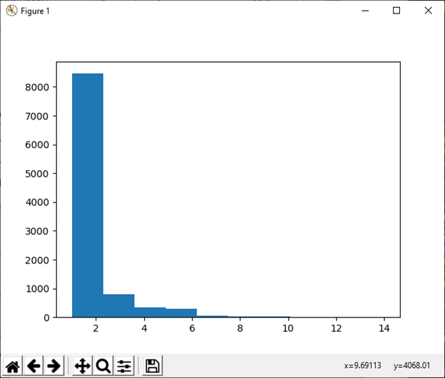 numpy.random in Python