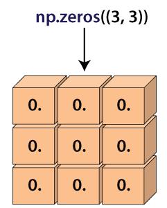 numpy.zeros() in Python