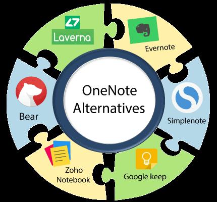 OneNote Alternatives