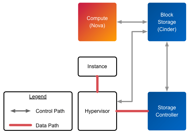 OpenStack Block Storage (Cinder)