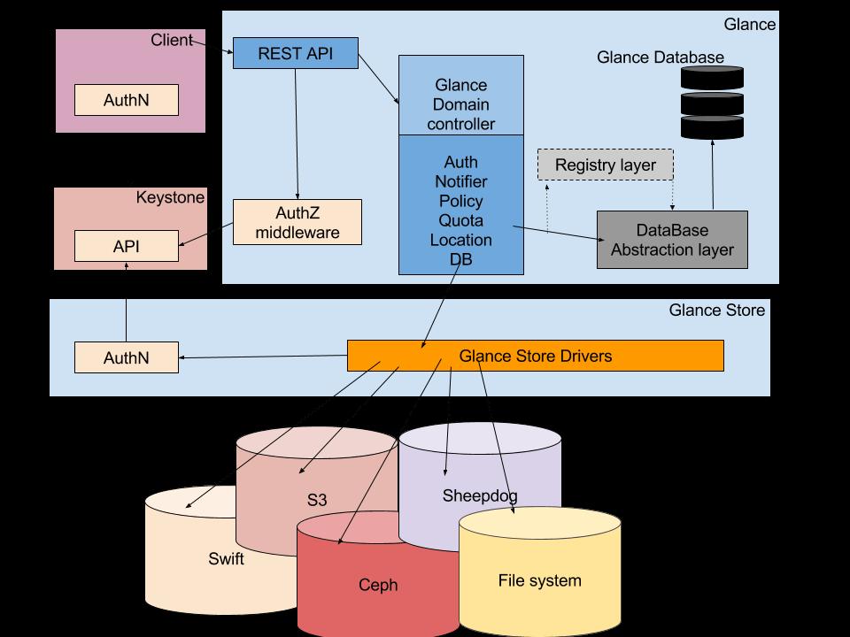 OpenStack Glance Architecture