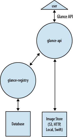 OpenStack Image Service (Glance)