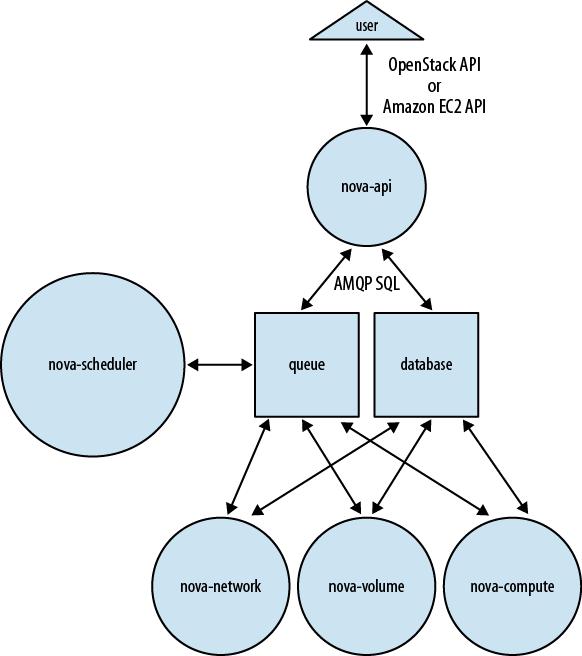 OpenStack Nova Architecture