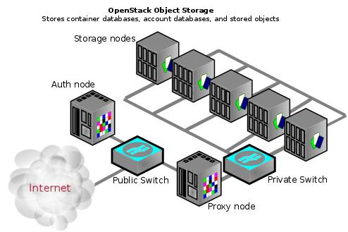 OpenStack Object Storage (Swift)