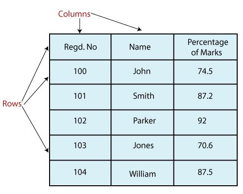 Python Pandas DataFrame