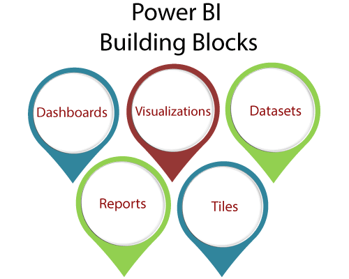 Building Blocks of Power BI