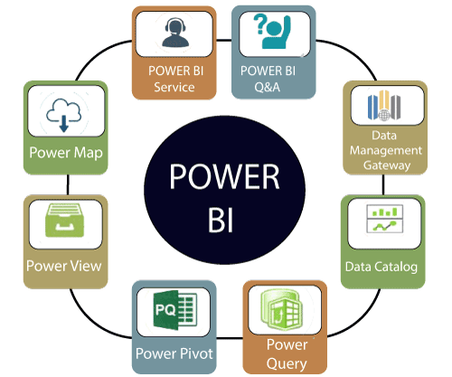 Power BI Components