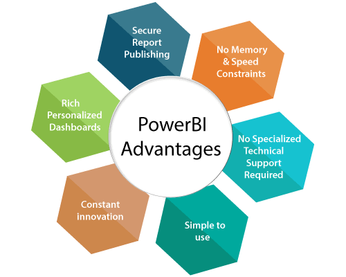 Power BI Advantages