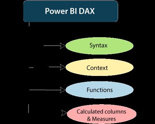Power BI DAX