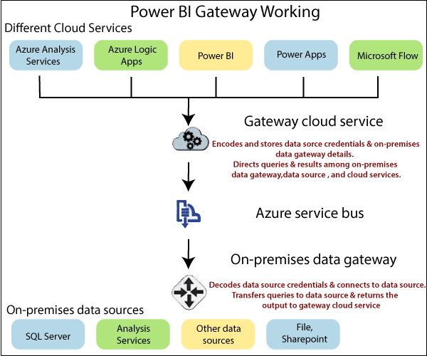 Power BI Gateway