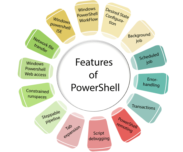 Features of PowerShell