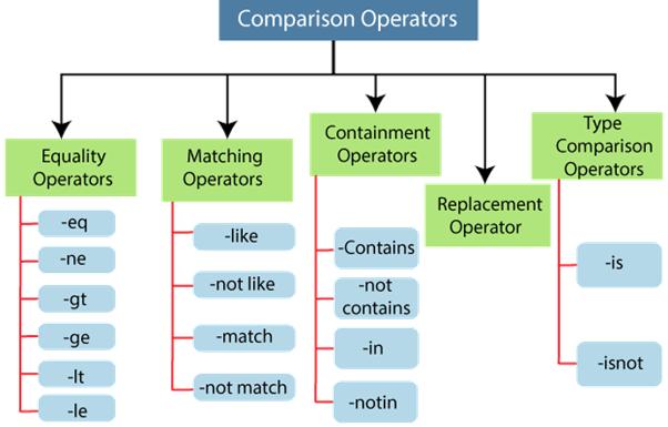 PowerShell Comparison Operators