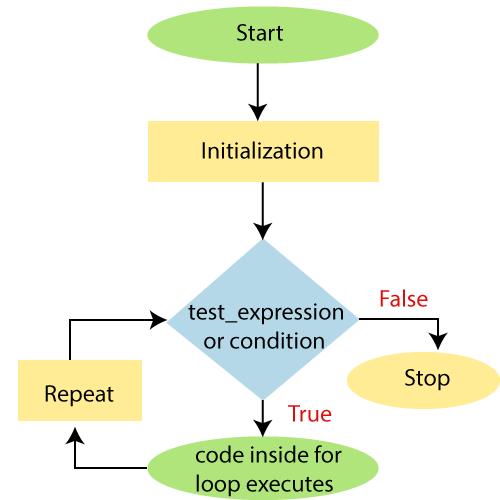 PowerShell For Loop