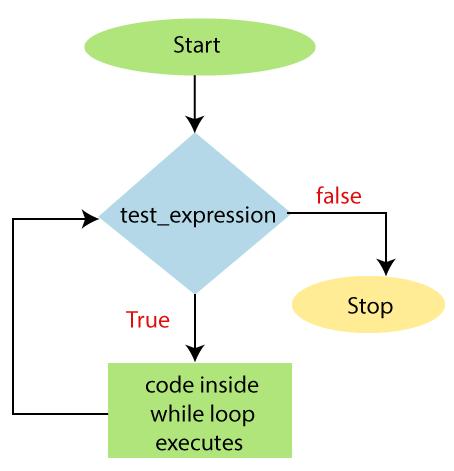 PowerShell While loop