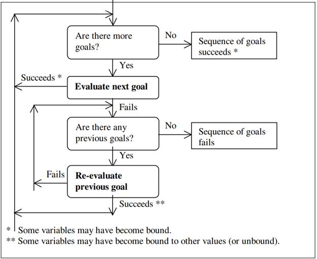 Satisfying Goals Summary