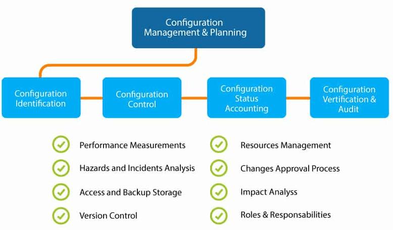 Puppet Configuration Management