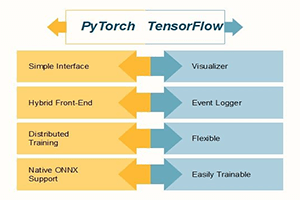 Difference between PyTorch and TensorFlow - javatpoint