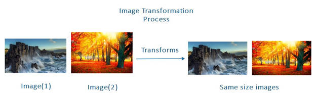 Image loading and transformation for Style Transferring in PyTorch