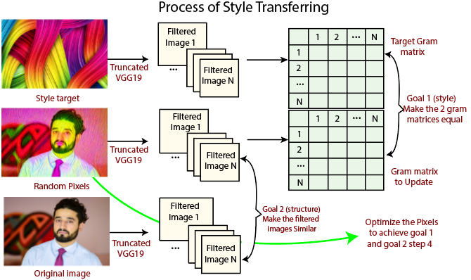Feature Extraction for Style Transferring