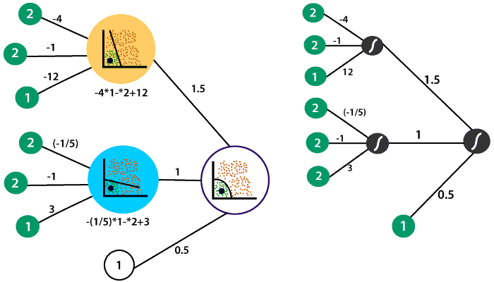 Feed Forward Process in Deep Neural Network