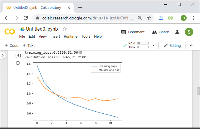Pytorch Hyperparameter Tuning Technique