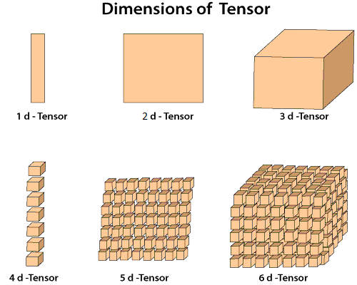 Tensors Introduction