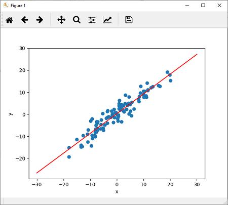 Training of Linear Model