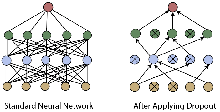 Validation of Convolutional Neural Network