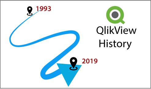 History of QlikView