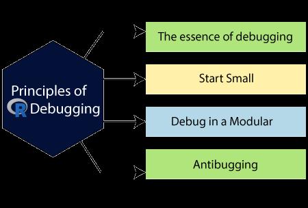 R Debugging