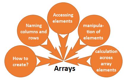 R Arrays