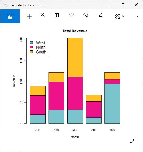 R Bar Charts
