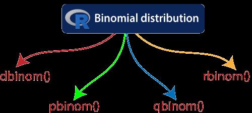 R Binomial Distribution