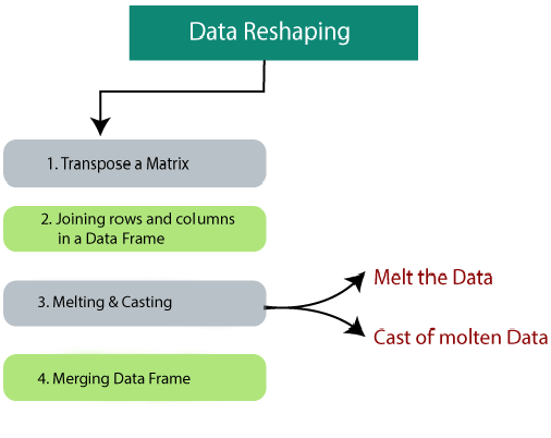 Data Reshaping in R