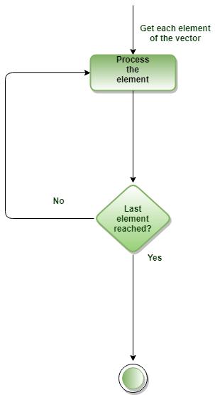 R For Loop