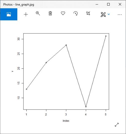 R Line Graphs