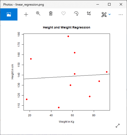 R Linear Regression