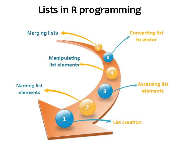 R Lists